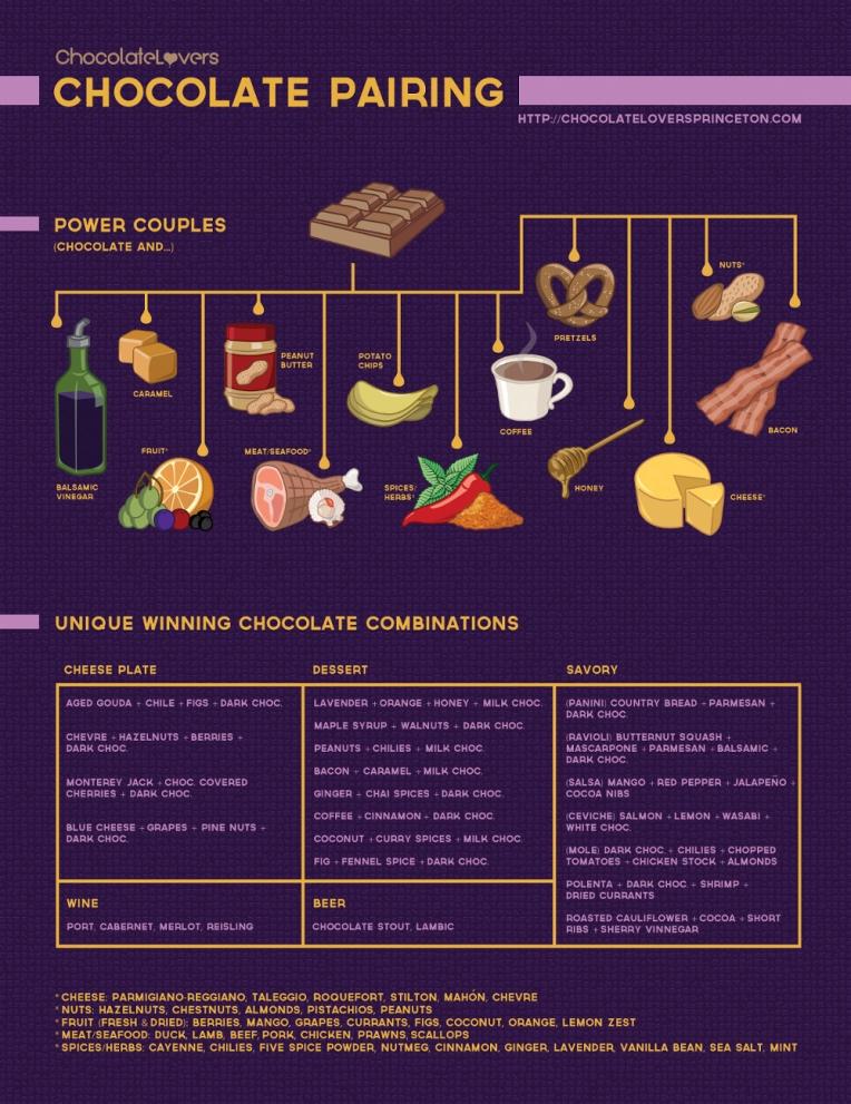 ChocolateLoversGuidetoChocolatePairings_50338f24344e5